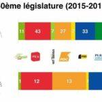 Nouveau visage de l'assemblée fédérale pour ces 4 prochaines années.