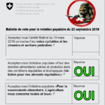 Consignes de vote de Résistance Helvétique pour le 23 Septembre 2018